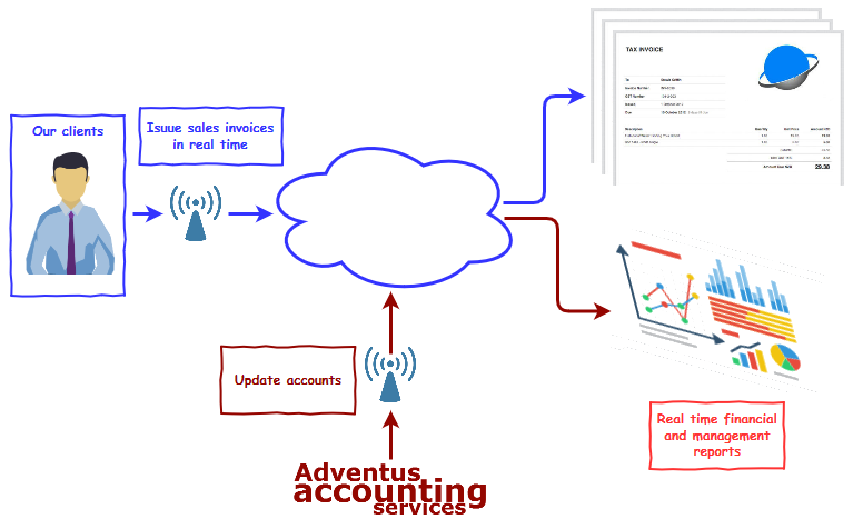 adventus collaborative accounting services